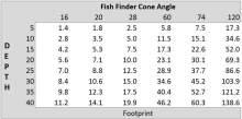 fish finder cone angle